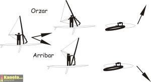 curso de windusrf en Isla Canela, Cambios de rumbo